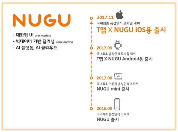 NUGU: -대화형UI -빅데이터 기반 딥러닝 -AI플랫폿, AI클라우드: 2016.09 NUGU출시 > 2017.08 NUGU mini출시 > 2017.09 T맵XNUGU Android용 출시 > 2017.11 T맵XNUGU iOS용 출시