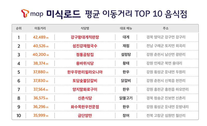 티맵 미식로드 평균 이동거리 TOP10 음식점