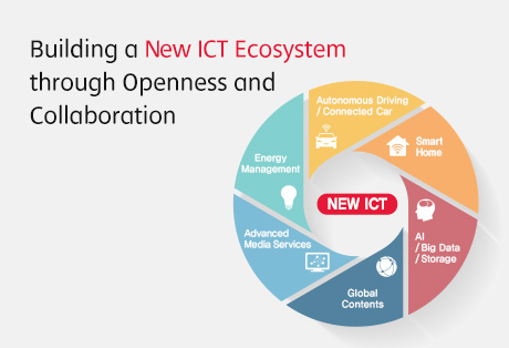 SK Telecom to Build a New ICT Ecosystem through Openness and Collaboration