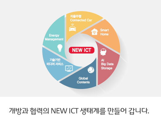 SK텔레콤, New ICT 생태계 조성·육성에 3년간 5조원 신규 투자