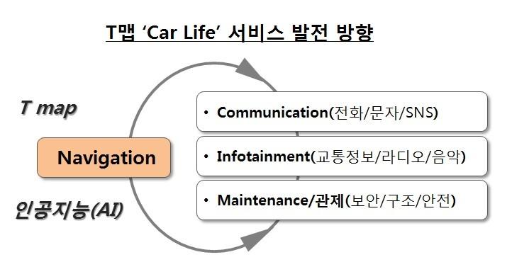[T맵 Car Life 서비스 발전 방향] T map, 인공지능(AI) / Navigation : 1_Communication(전화/문자/SNS) 2_Infotainment(교통정보/라디오/음악) 3_Maintenance/관제(보안/구조/안전)