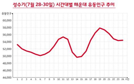 성수기(7월 28-30일) 시간대별 해운대 유동인구 추이