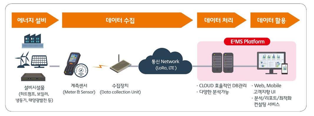 에너지설비-설비시설물(히트펌프,보일러,냉동기,태양광발전등) > 데이터수집-계측센서,수집장치,통신네트워크(LoRa,LTE) > 데이터처리-클라우드 효율적인DB관리,다양한 분석가능 / 데이터활용-Web,Mobile고객지향 UI,분석/리포트/최적화 컨설팅서비스